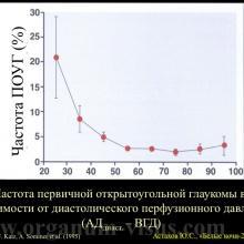 Астахов Ю.С. Некоторые аспекты патогенеза первичной открытоугольной глаукомы. Доклад на XX офтальмологическом конгрессе «Белые ночи-2014». Информационный партнер www.organum-visus.com