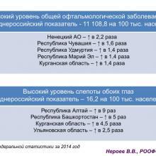 Нероев В.В. Актуальные вопросы организации здравоохранения и офтальмологической службы. Доклад на VIII Российском общенациональном офтальмологическом форуме (РООФ-2015, AROF-2015). Информационный партнер портал Орган зрения www.organum-visus.com