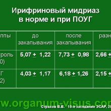 Страхов В.В. Ирифрин и глаукома. Gaucoma: test with Irifrin 2,5%. Доклад на 10 заседании ЭСАР (SABAR). Информационный партнер www.organum-visus.com
